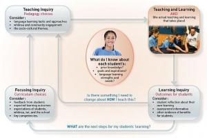 Image of A suggested teaching as inquiry cycle.